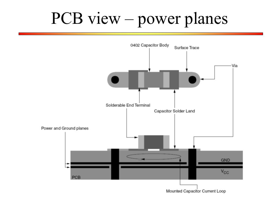 PCB view – power planes