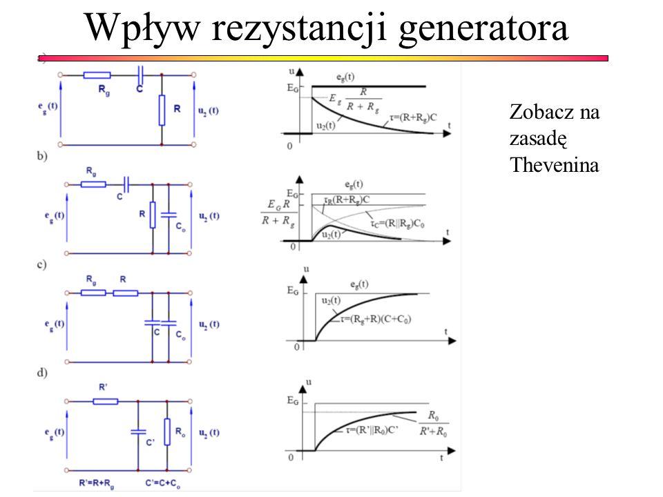 Wpływ rezystancji generatora