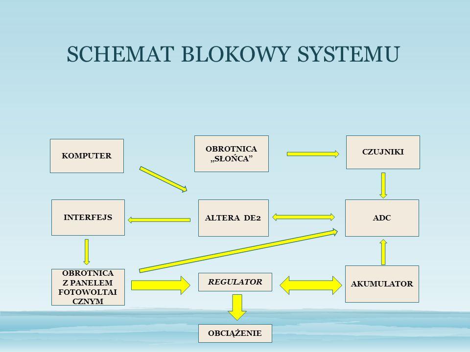 SCHEMAT BLOKOWY SYSTEMU