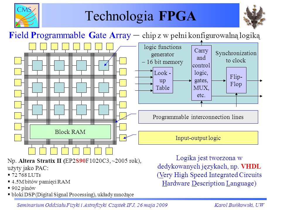 Technologia FPGA Field Programmable Gate Array – chip z w pełni konfigurowalną logiką. logic functions generator.