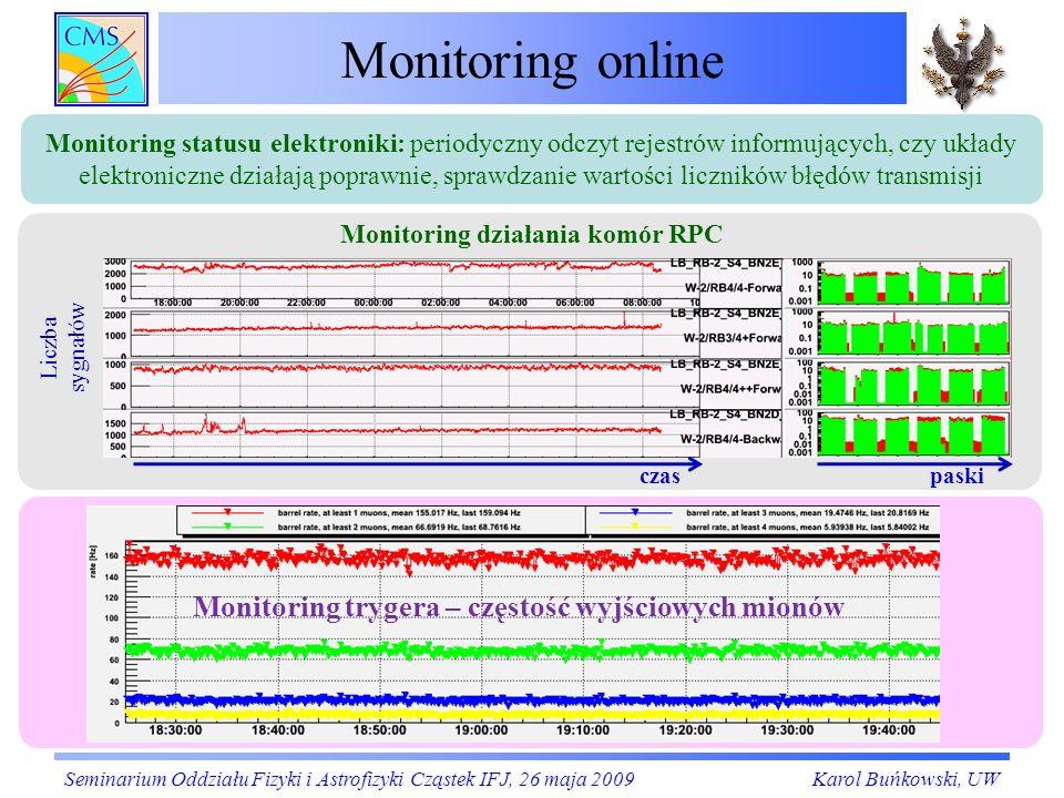 Monitoring online Monitoring trygera – częstość wyjściowych mionów