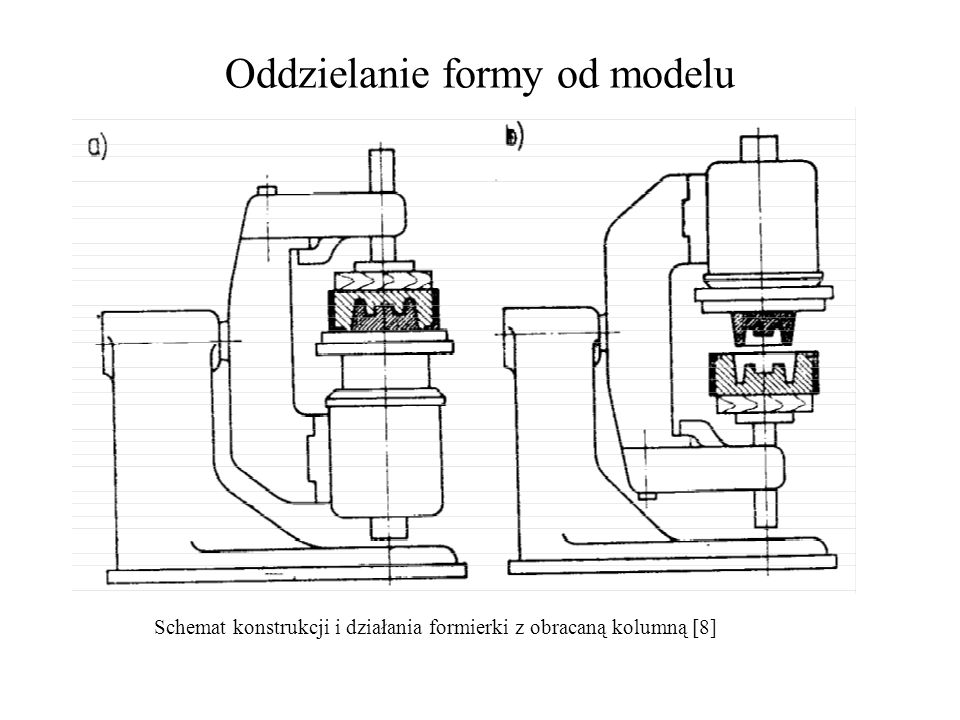Oddzielanie formy od modelu