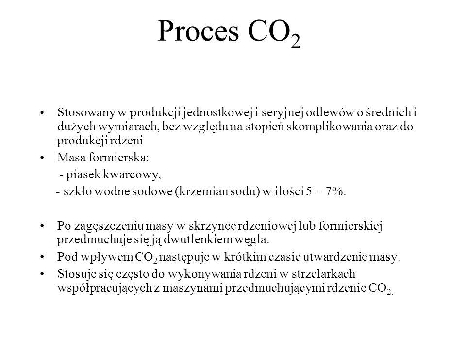 Proces CO2