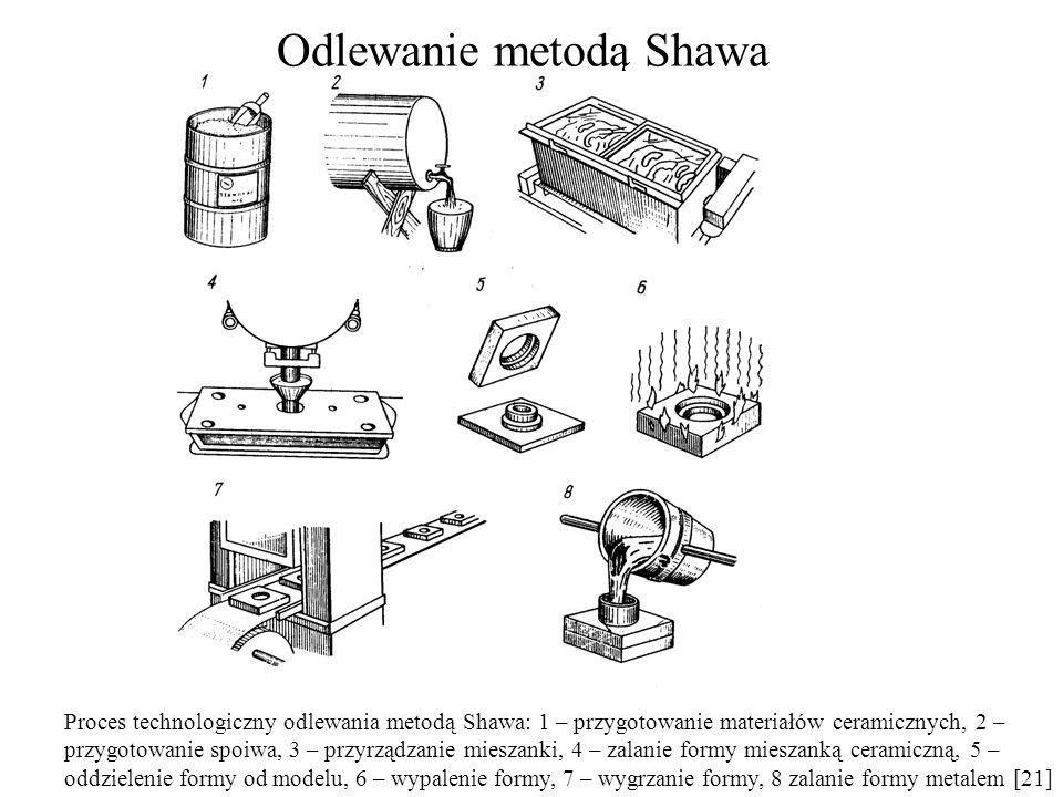 Odlewanie metodą Shawa
