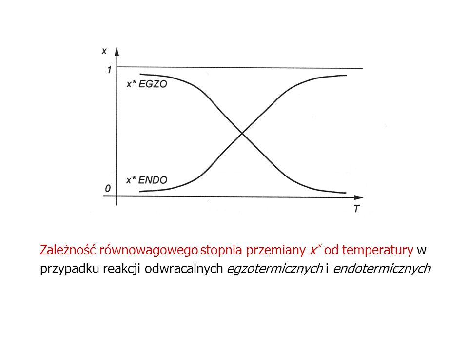 Zależność równowagowego stopnia przemiany x