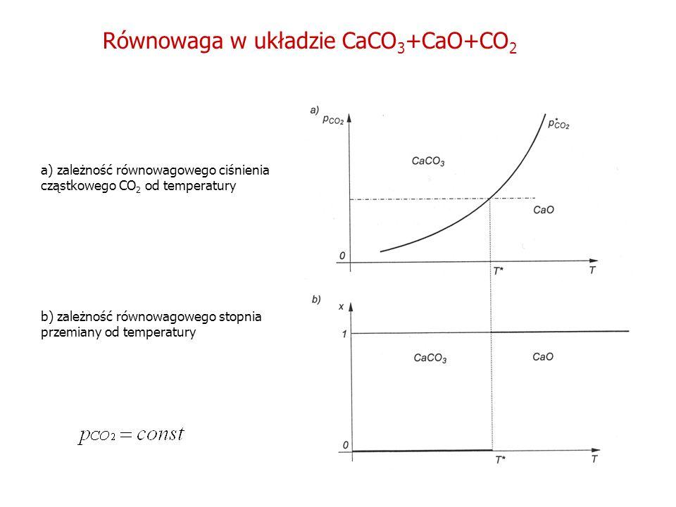 Równowaga w układzie CaCO3+CaO+CO2