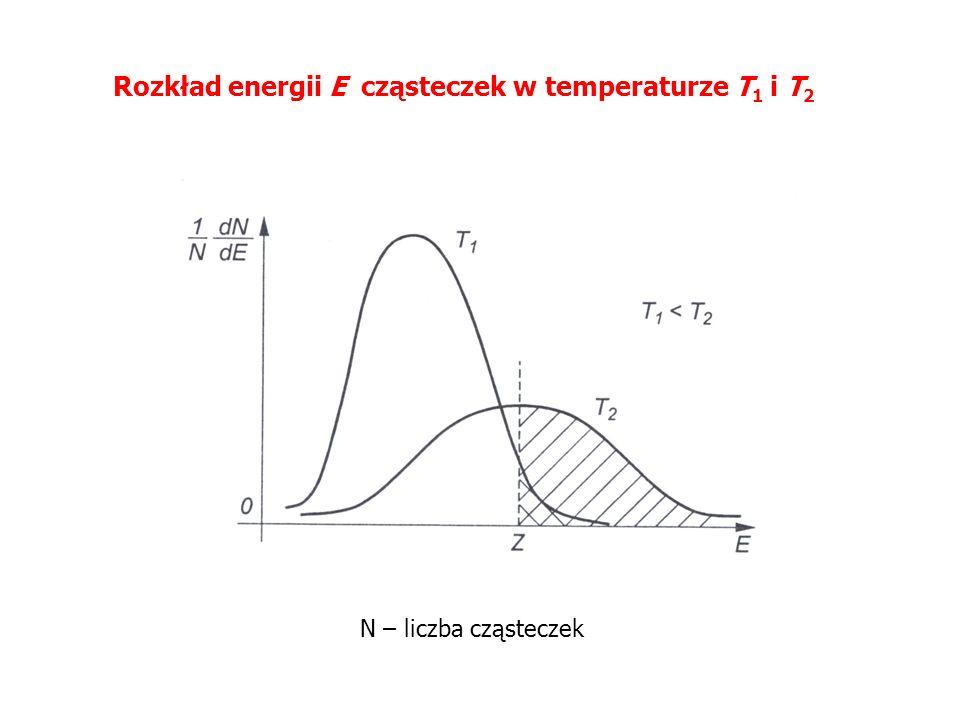 Rozkład energii E cząsteczek w temperaturze T1 i T2