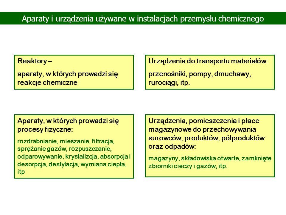 Aparaty i urządzenia używane w instalacjach przemysłu chemicznego