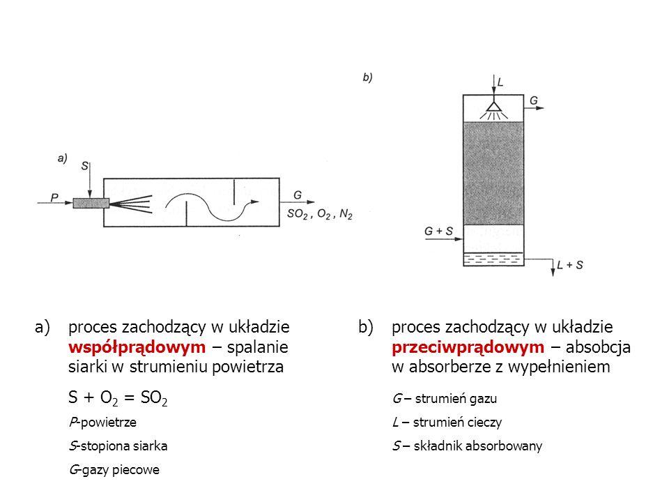 proces zachodzący w układzie współprądowym – spalanie siarki w strumieniu powietrza