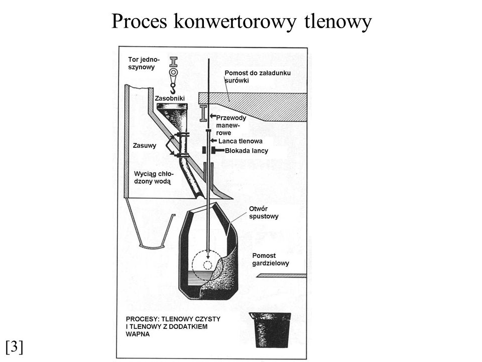 Proces konwertorowy tlenowy