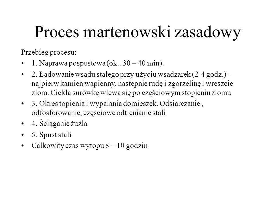 Proces martenowski zasadowy