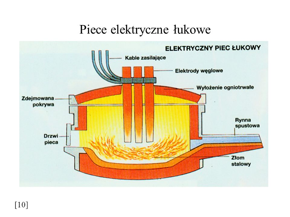 Piece elektryczne łukowe
