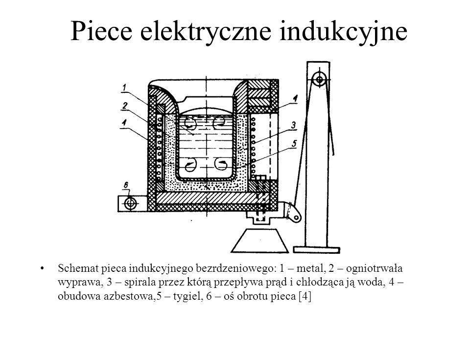 Piece elektryczne indukcyjne