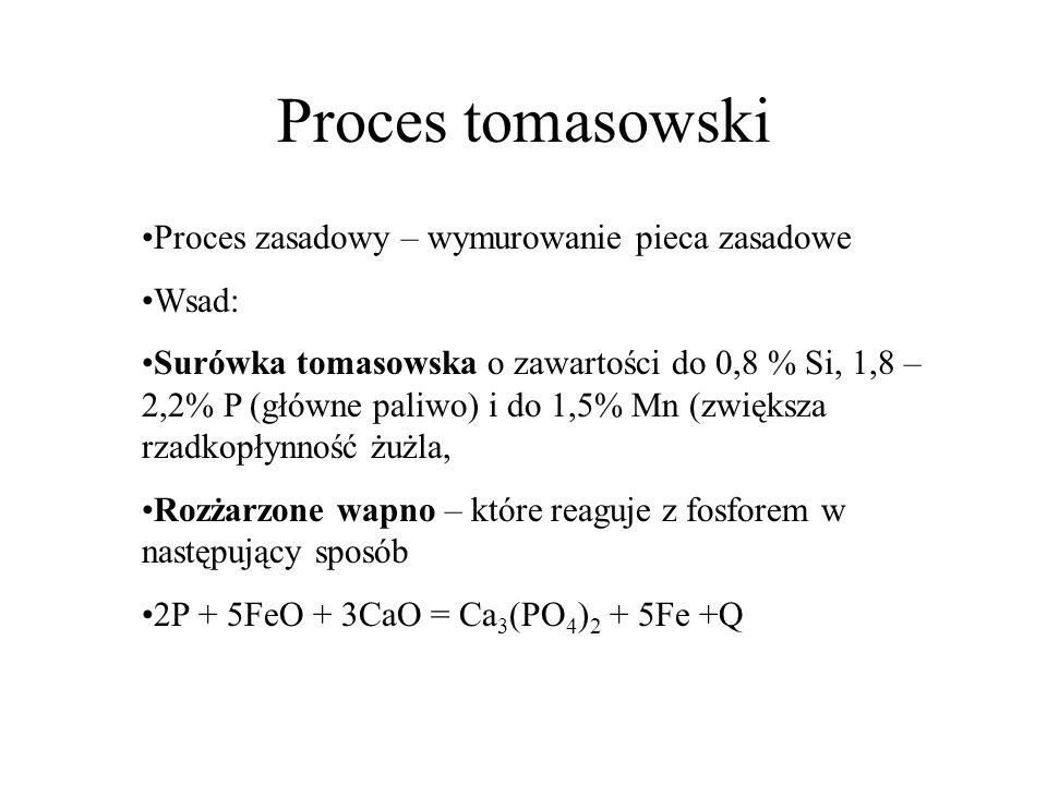 Proces tomasowski Proces zasadowy – wymurowanie pieca zasadowe Wsad: