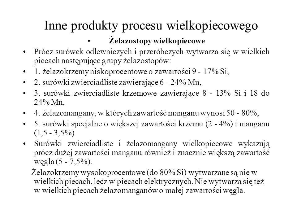 Inne produkty procesu wielkopiecowego