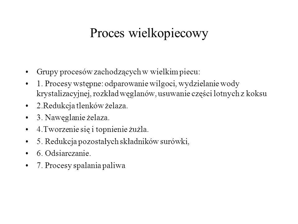 Proces wielkopiecowy Grupy procesów zachodzących w wielkim piecu: