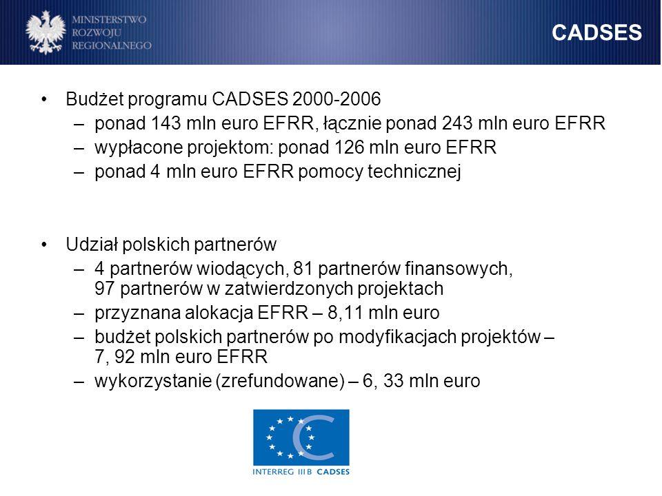 CADSES Budżet programu CADSES 2000-2006