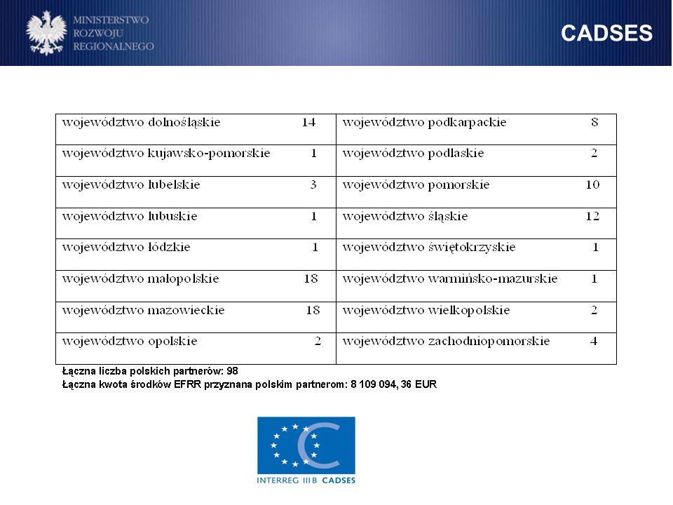 CADSES 251 163 134 221 EUR 81,54% 49 127 784 318 EUR 15,95% 7 750 081 461 EUR 2,52% 251 163 134 221 EUR - 81,54%