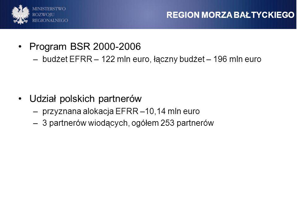 Udział polskich partnerów