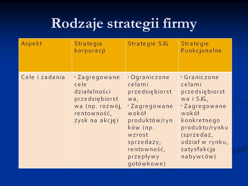 Rodzaje strategii firmy