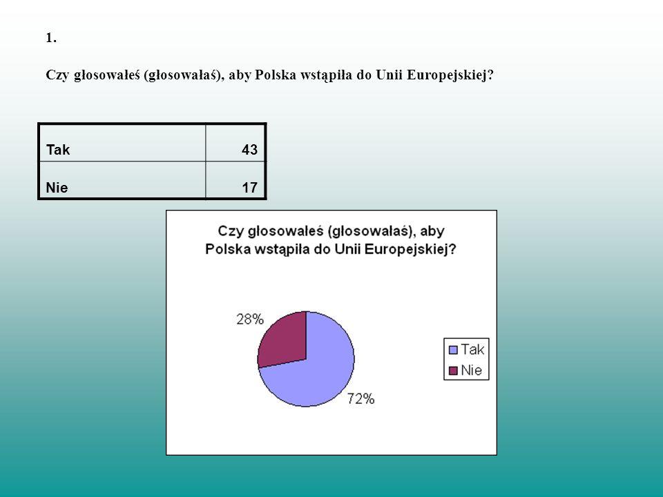 Czy głosowałeś (głosowałaś), aby Polska wstąpiła do Unii Europejskiej