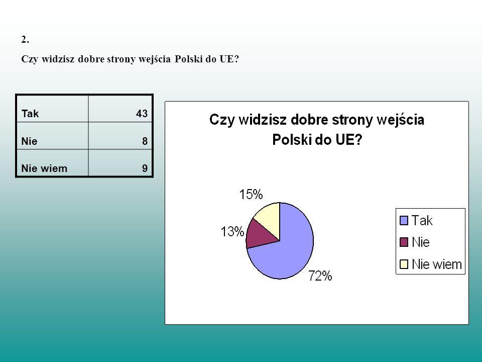 2. Czy widzisz dobre strony wejścia Polski do UE Tak 43 Nie 8 Nie wiem 9