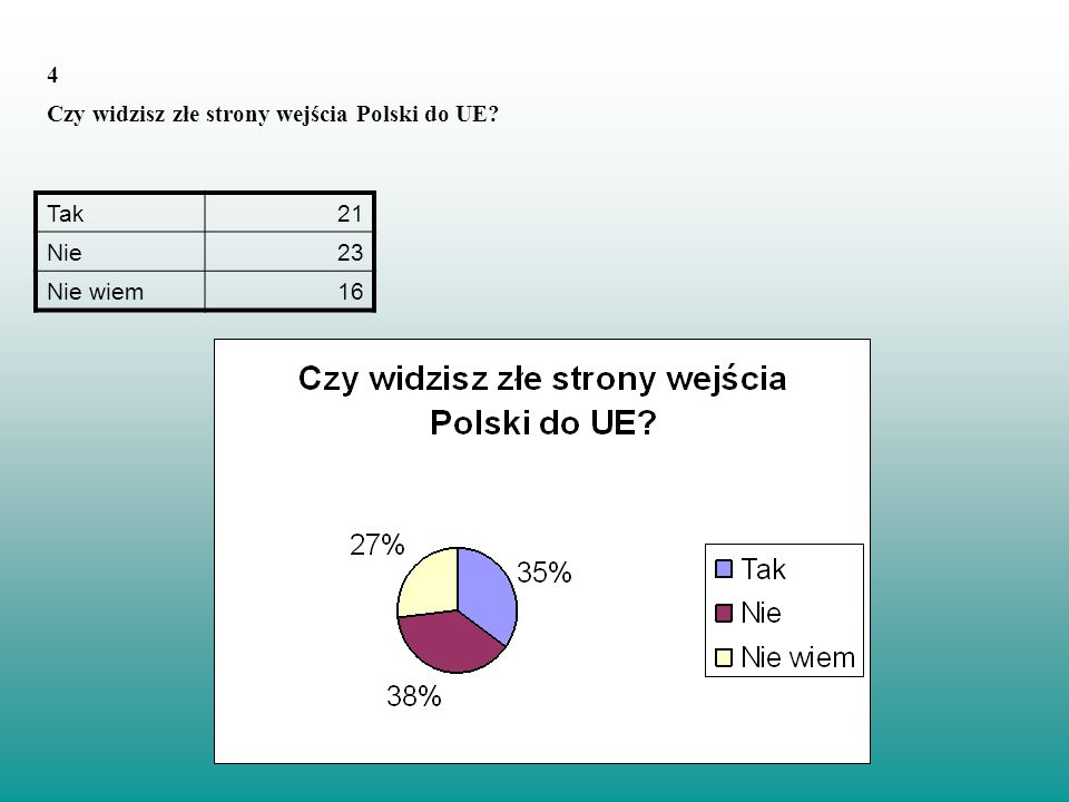 4 Czy widzisz złe strony wejścia Polski do UE Tak 21 Nie 23 Nie wiem 16