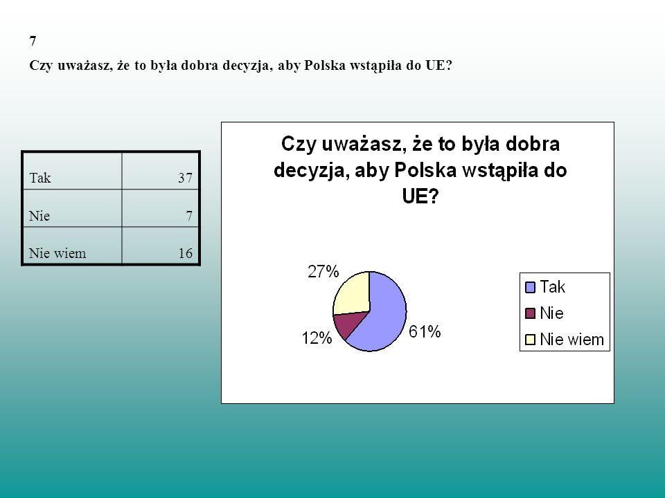 7 Czy uważasz, że to była dobra decyzja, aby Polska wstąpiła do UE Tak 37 Nie Nie wiem 16