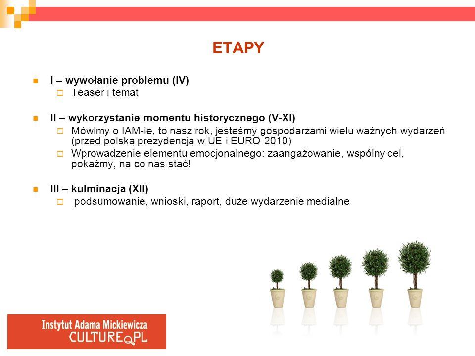 ETAPY I – wywołanie problemu (IV) Teaser i temat