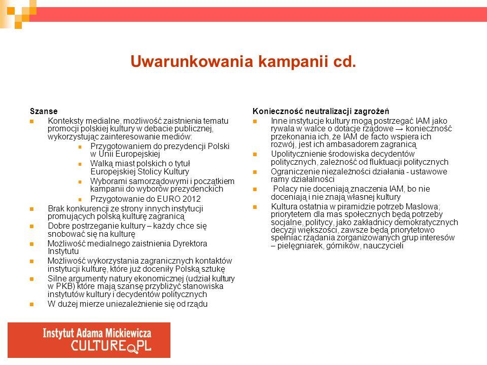 Uwarunkowania kampanii cd.