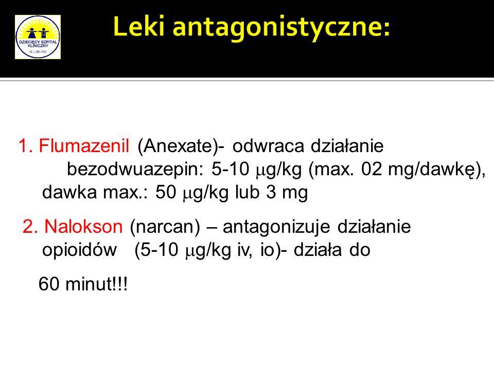 Leki antagonistyczne: