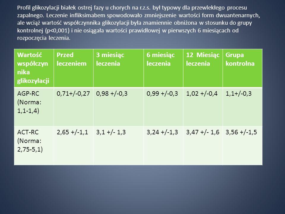 Wartość współczynnika glikozylacji Przed leczeniem 3 miesiąc leczenia