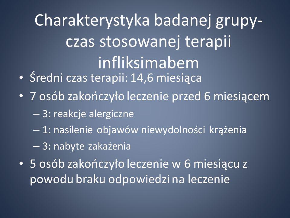 Charakterystyka badanej grupy- czas stosowanej terapii infliksimabem