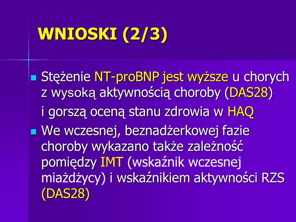 WNIOSKI (2/3) Stężenie NT-proBNP jest wyższe u chorych z wysoką aktywnością choroby (DAS28) i gorszą oceną stanu zdrowia w HAQ.