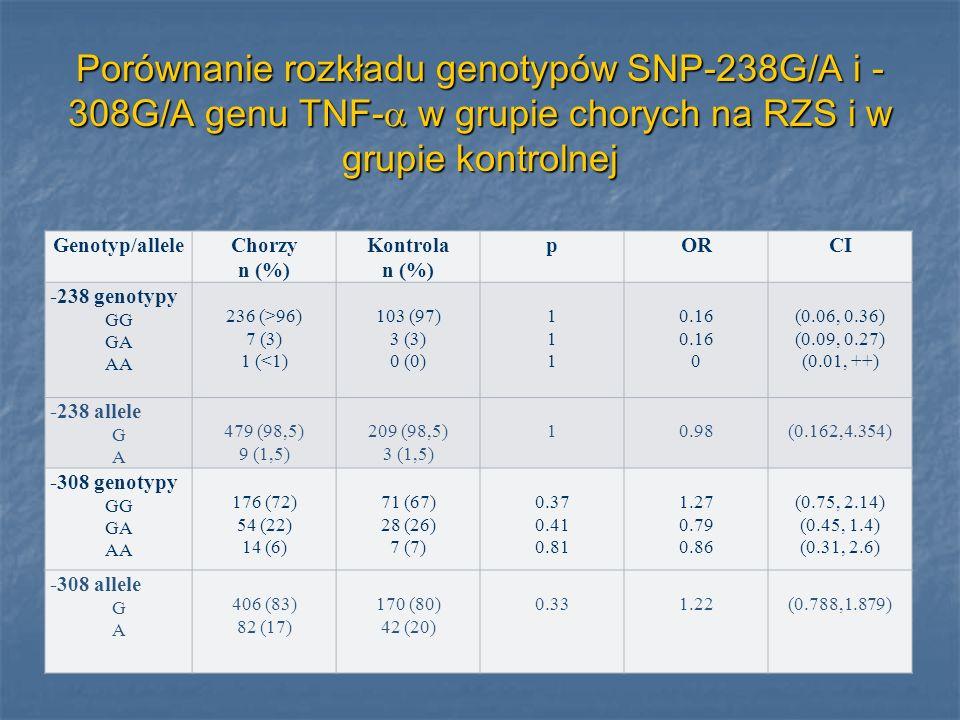 Porównanie rozkładu genotypów SNP-238G/A i -308G/A genu TNF- w grupie chorych na RZS i w grupie kontrolnej