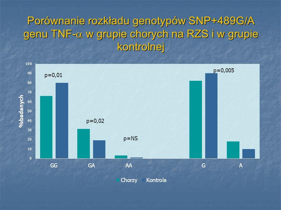 Porównanie rozkładu genotypów SNP+489G/A genu TNF- w grupie chorych na RZS i w grupie kontrolnej