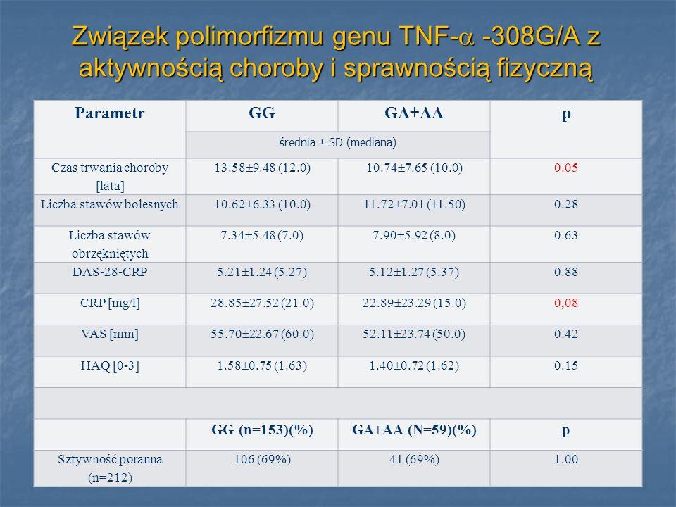 Związek polimorfizmu genu TNF- -308G/A z aktywnością choroby i sprawnością fizyczną