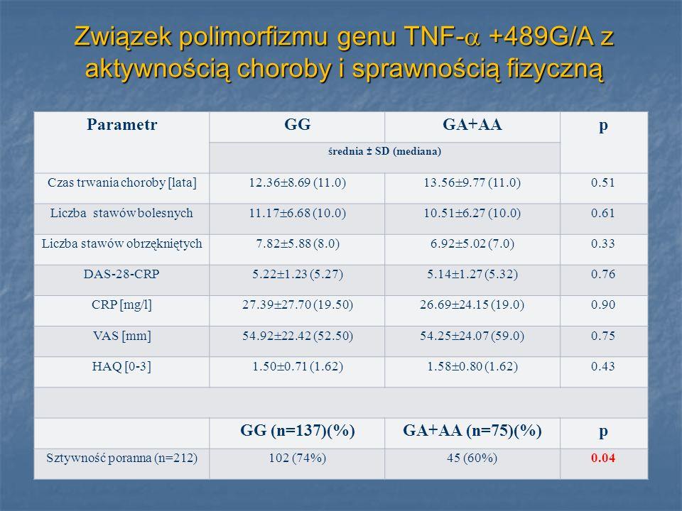 Związek polimorfizmu genu TNF- +489G/A z aktywnością choroby i sprawnością fizyczną