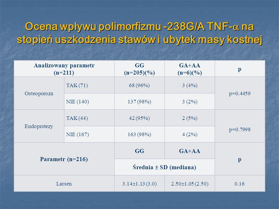 Ocena wpływu polimorfizmu -238G/A TNF- na stopień uszkodzenia stawów i ubytek masy kostnej