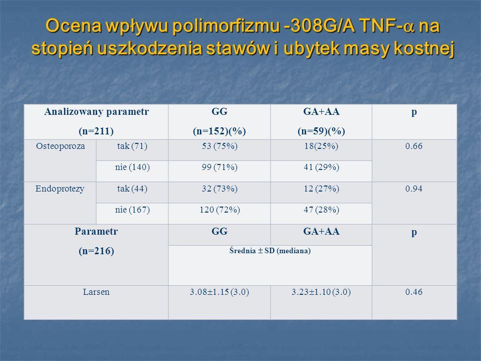 Ocena wpływu polimorfizmu -308G/A TNF- na stopień uszkodzenia stawów i ubytek masy kostnej