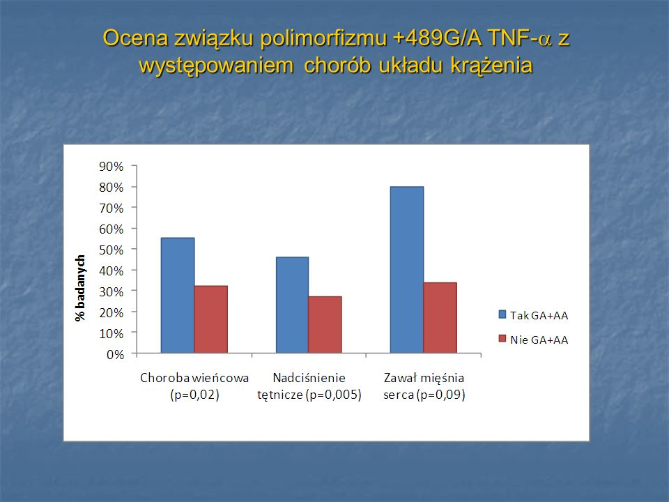 Ocena związku polimorfizmu +489G/A TNF- z występowaniem chorób układu krążenia