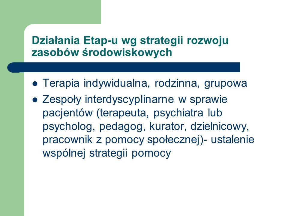 Działania Etap-u wg strategii rozwoju zasobów środowiskowych