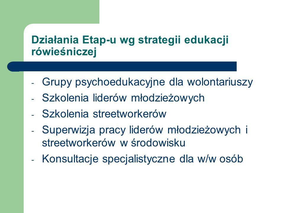 Działania Etap-u wg strategii edukacji rówieśniczej