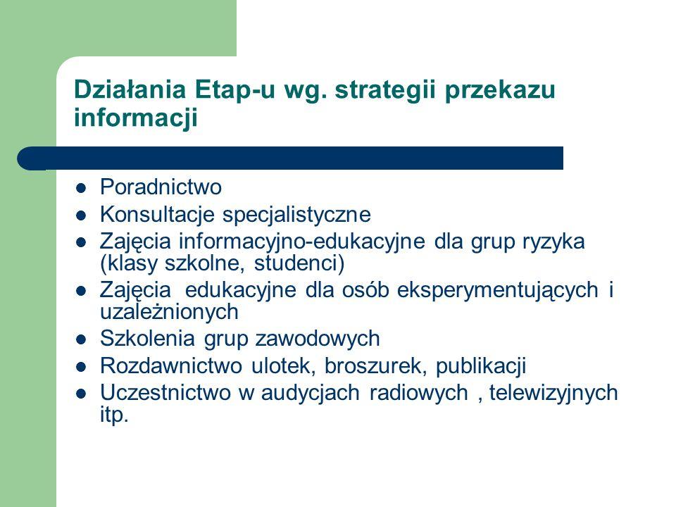 Działania Etap-u wg. strategii przekazu informacji