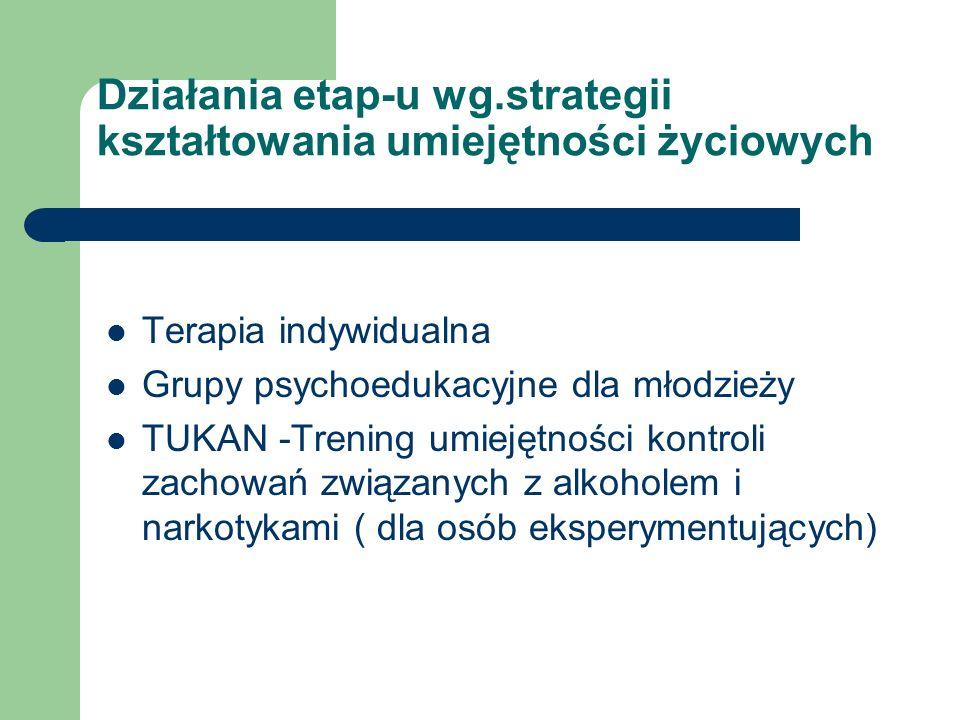 Działania etap-u wg.strategii kształtowania umiejętności życiowych