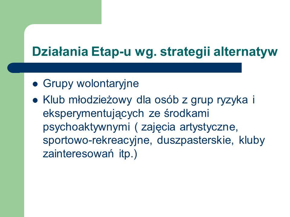Działania Etap-u wg. strategii alternatyw