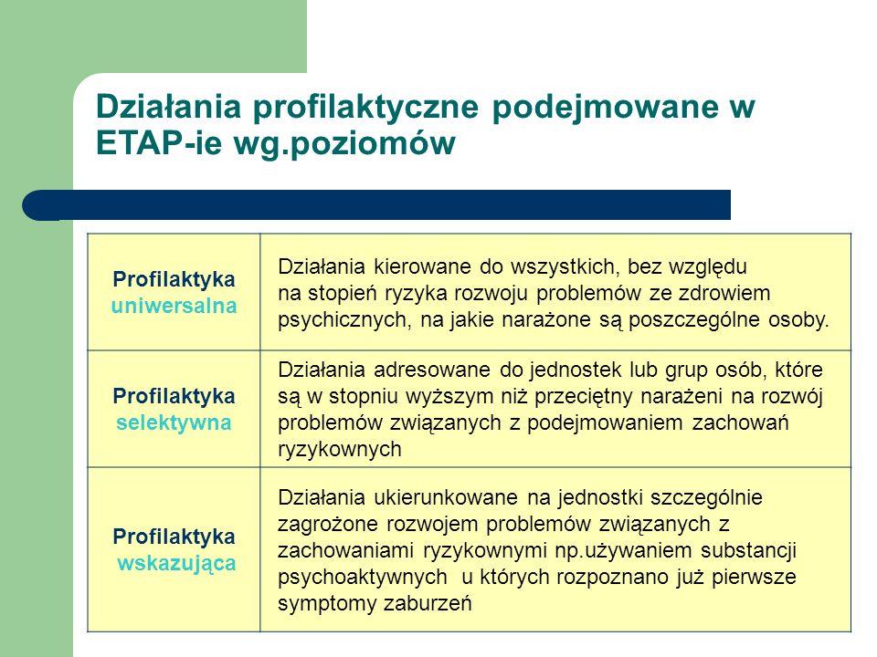 Działania profilaktyczne podejmowane w ETAP-ie wg.poziomów
