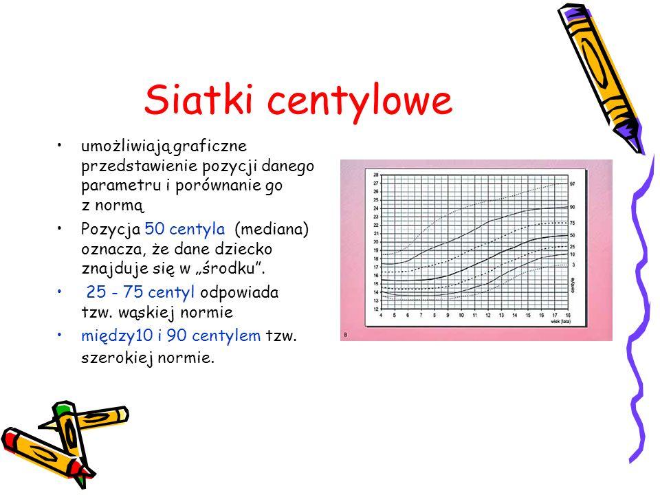 Siatki centylowe umożliwiają graficzne przedstawienie pozycji danego parametru i porównanie go z normą.
