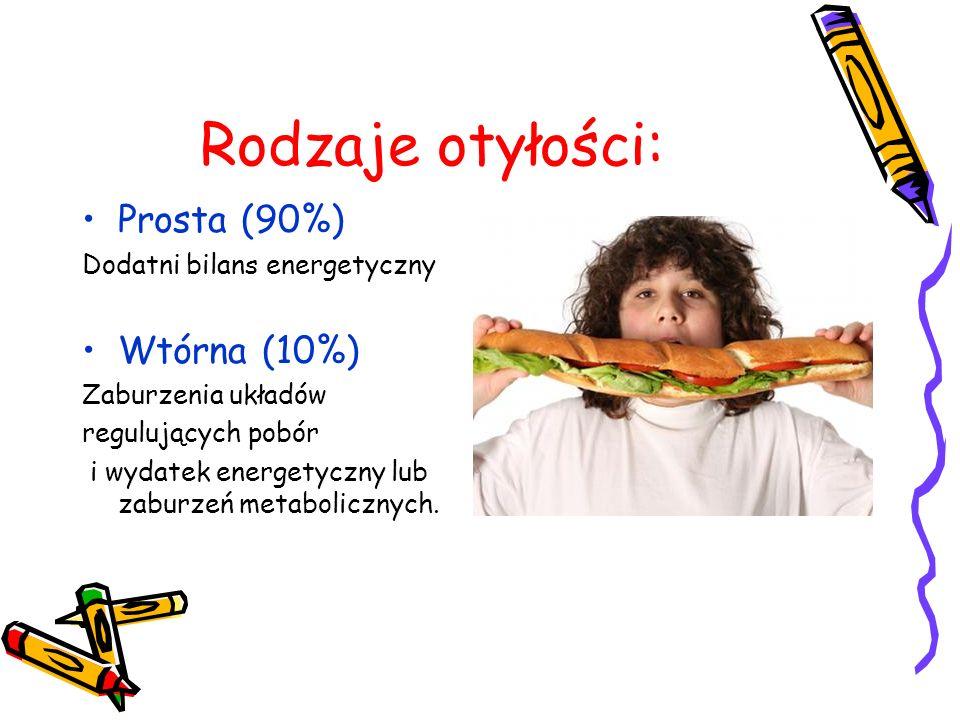 Rodzaje otyłości: Prosta (90%) Wtórna (10%)
