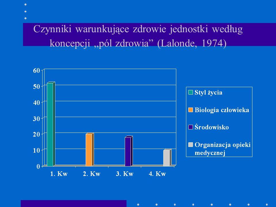 """Czynniki warunkujące zdrowie jednostki według koncepcji """"pól zdrowia (Lalonde, 1974)"""